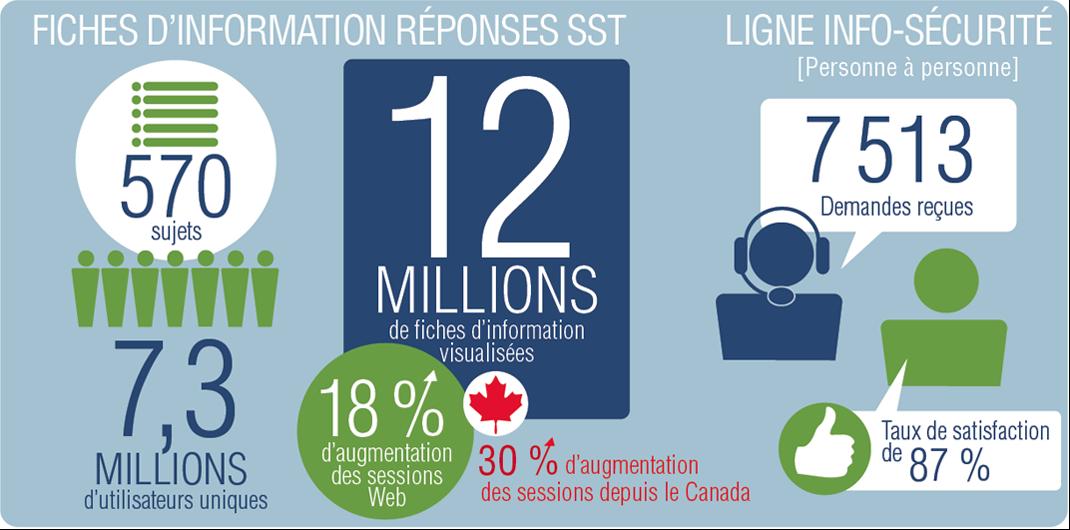 Un document infographique présentant le service Réponses SST