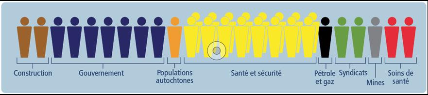 Un document infographique illustrant la répartition des secteurs touchés