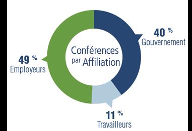 Un diagramme circulaire illustrant la répartition des conférences par affiliation