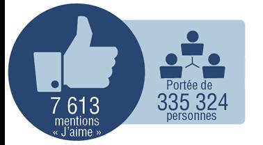 7 613 516 mentions J'aime. Portée de 335 324 personnes