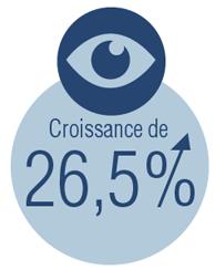 Croissance de 26,5%