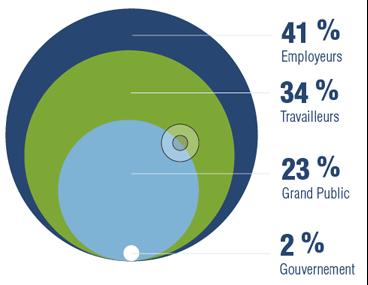 Un document infographique illustrant les utilisateurs du service Infoligne sécurité par groupe