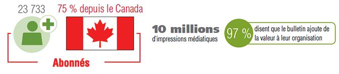 Le rapport sur la santé et la sécurité : 23 733 + Abonnés. 75 % depuis le Canada. 10 millions d'impressions médiatiques. 97 % disent que le bulletin ajoute de la valeur à leur organisation.