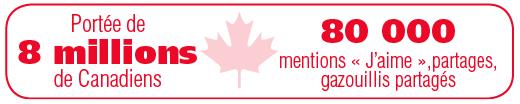 Portée de 8 millions de Canadiens. 80 000 mentions « J'aime », partages, gazouillis partagés.
