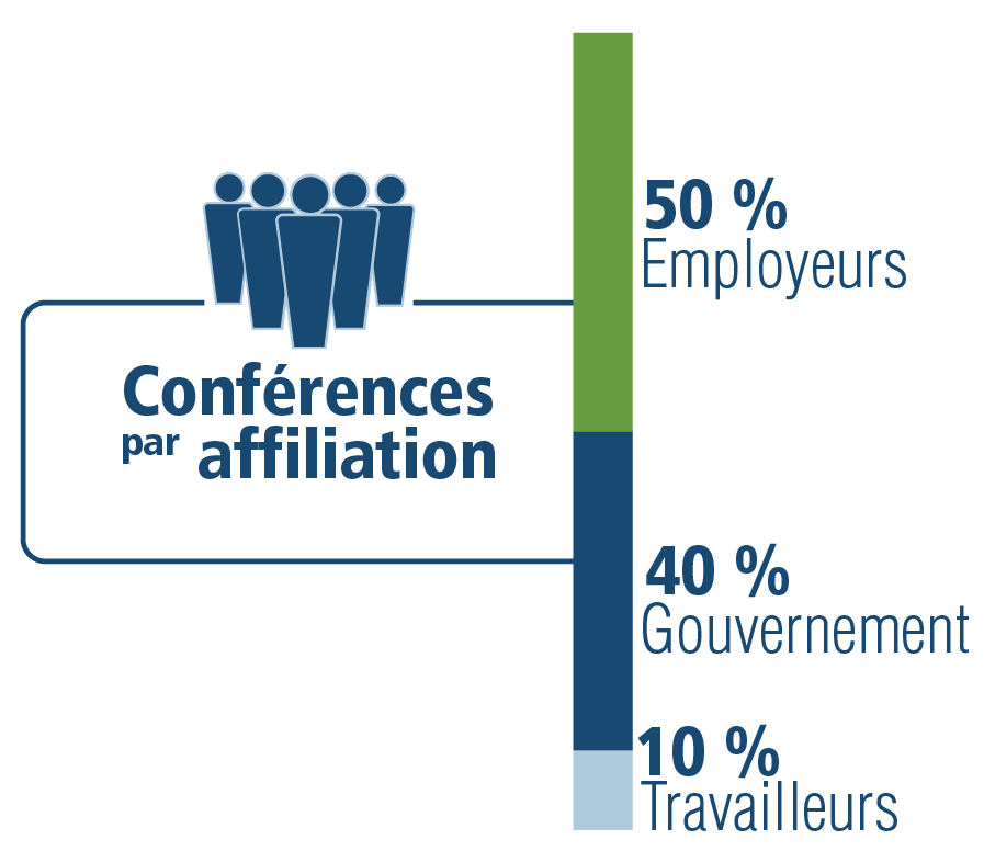 Conferences by Affiliation: 50% Employers, 40% Government, 10% Labour