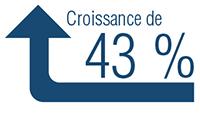 Croissance de 43 %