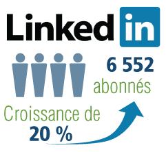 LinkedIn du CCHST : 6 552 abonnés. Croissance de 20 %