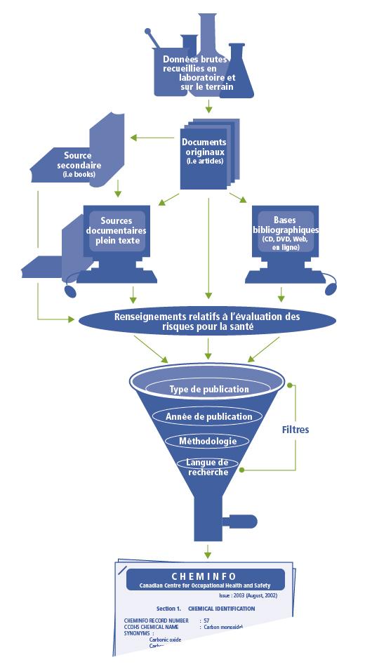 Figure 1: Traitement de l'information sur l'évaluation des risques pour la santé