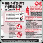 Le page du web carte info-éclair sur la main d'œuvre vieillissante au Canada