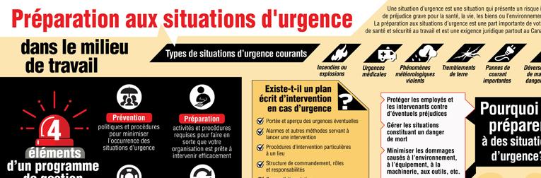 Préparation aux situations d'urgence dans le milieu de travail