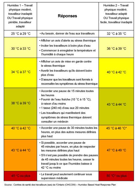 Tableau 3 - Mesures recommandées selon l'indice humidex