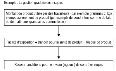 Exemple de la gestion graduée des risques
