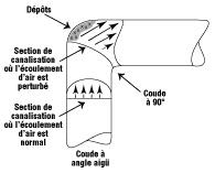 Figure 2a - Des coudes à petit rayon créent d'importants dépôts