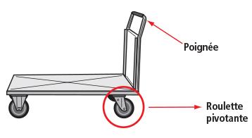 Figure 1 - Utiliser des roulettes pivotantes installées du même côté que la poignée du chariot