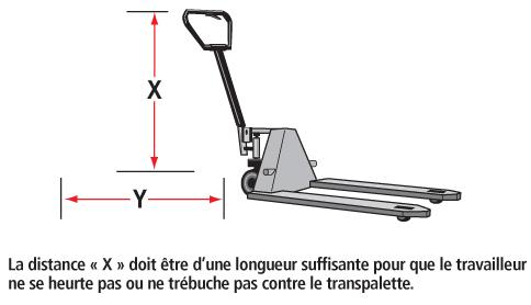 Figure 2 - La poignée d'un transpalette à main doit être suffisamment longue pour empêcher que l'opérateur ne se heurte les pieds contre le châssis du transpalette