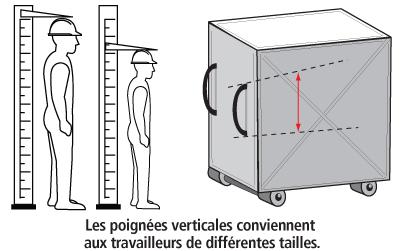 Figure 4 - Les poignées verticales permettent à un travailleur de placer ses mains à la hauteur qui lui offre le plus de confort