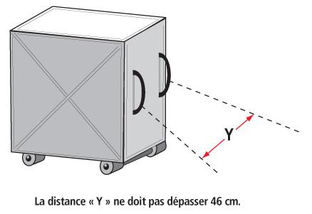 Figure 5 - Les poignées fixées directement sur une surface du chariot ne doivent pas se trouver à plus de 46 cm l'une de l'autre