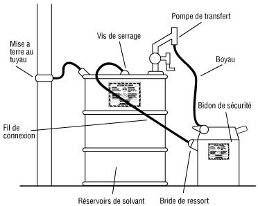 Liaison électrique et mise à la masse de contenants
