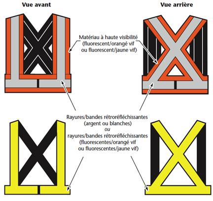 Figure 1 - Exemples de vêtements de sécurité de la classe 1 : Harnais ou vêtements à rayures/bandes de couleur/rétroréfléchissantes