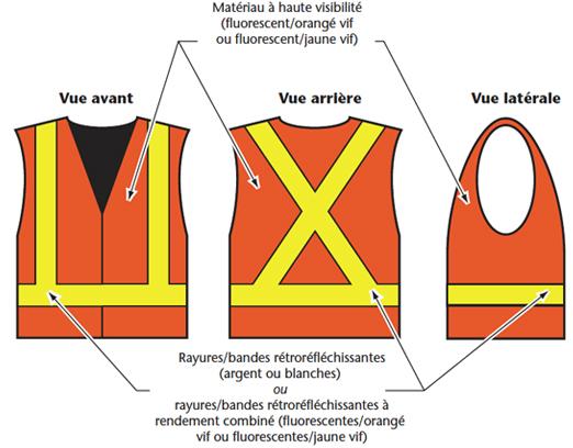 Figure 2 - Exemples de vêtements de sécurité de la classe 2 : Veste