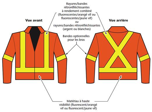 Figure 2 - Exemples de vêtements de sécurité de la classe 2 : Blouson
