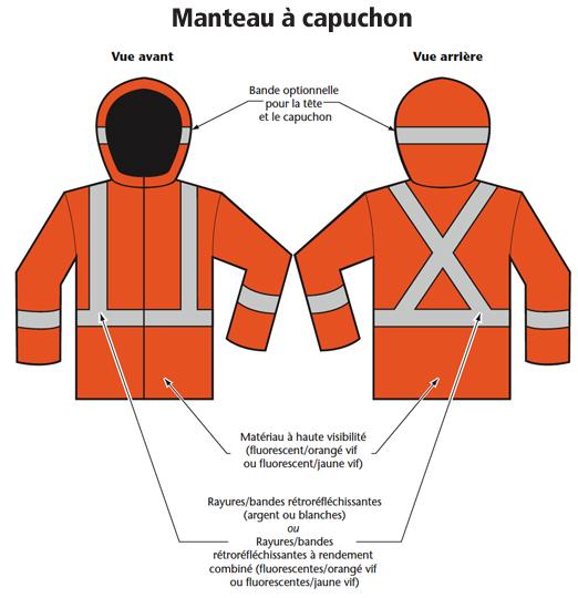 Figure 2 - Exemples de vêtements de sécurité de la classe 2 : Manteau à capuchon