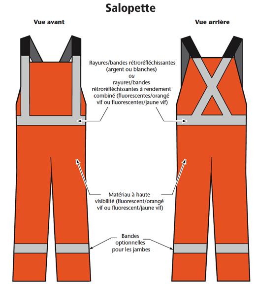 Figure 2 - Exemples de vêtements de sécurité de la classe 2 : Salopette