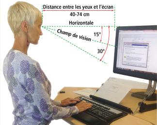 Figure 1 - Comment déterminer la position appropriée d'un écran d'ordinateur