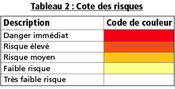 Evaluation Des Risques Reponses Sst