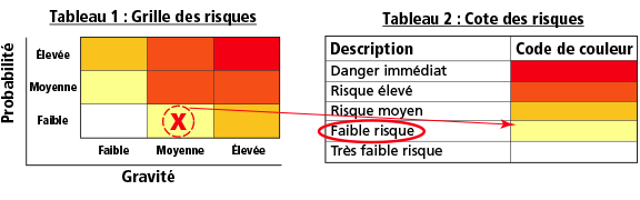 Grille des risques / Tote des risques
