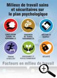 Milieux de travail sains et sécuritaires sur le plan psychologique – Facteurs en milieu de travail