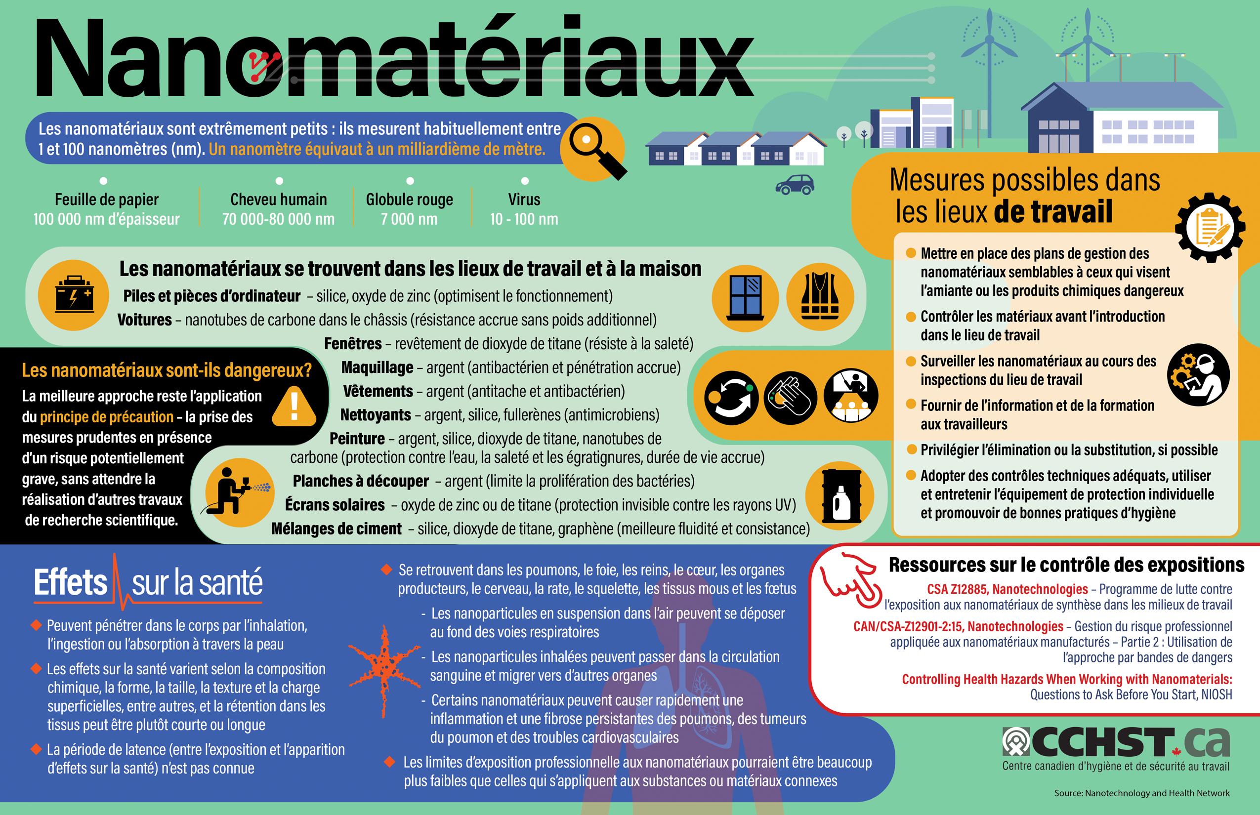 Infographie sur les nanomatériaux