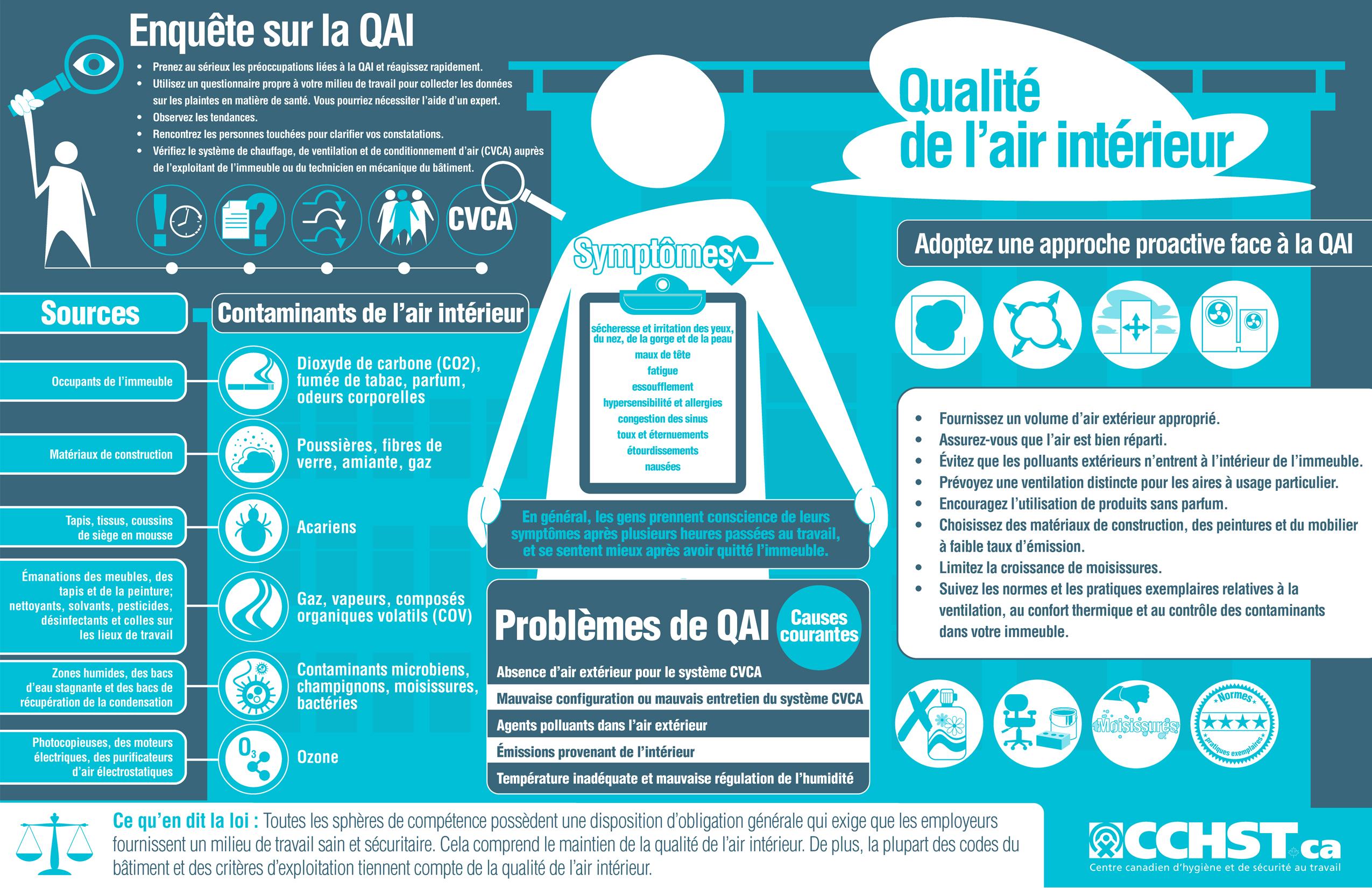 Cchst produits et services document infographique sur la qualit de l 39 - Analyse de l air interieur ...