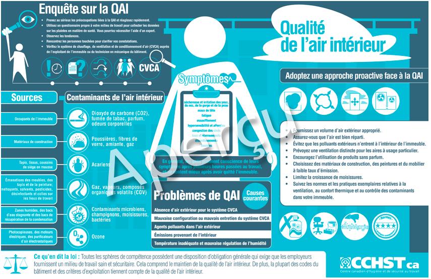 Cchst produits et services document infographique sur la qualit de l 39 - Observatoire de la qualite de l air interieur ...
